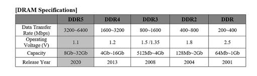 Thông số RAM DDR5